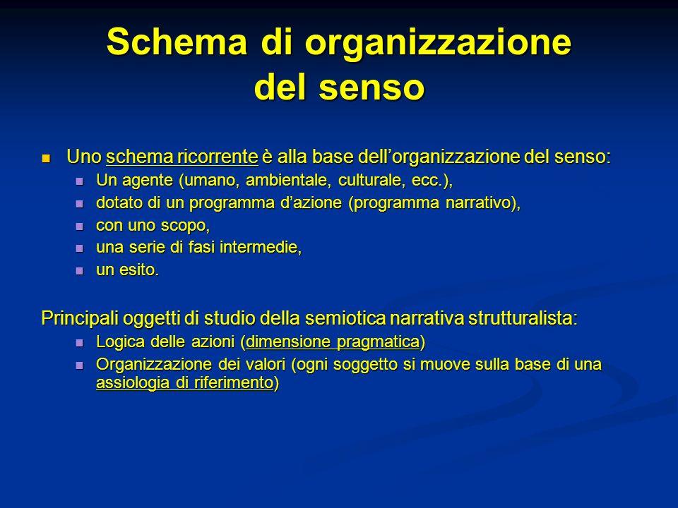 Schema di organizzazione del senso Uno schema ricorrente è alla base dellorganizzazione del senso: Uno schema ricorrente è alla base dellorganizzazion