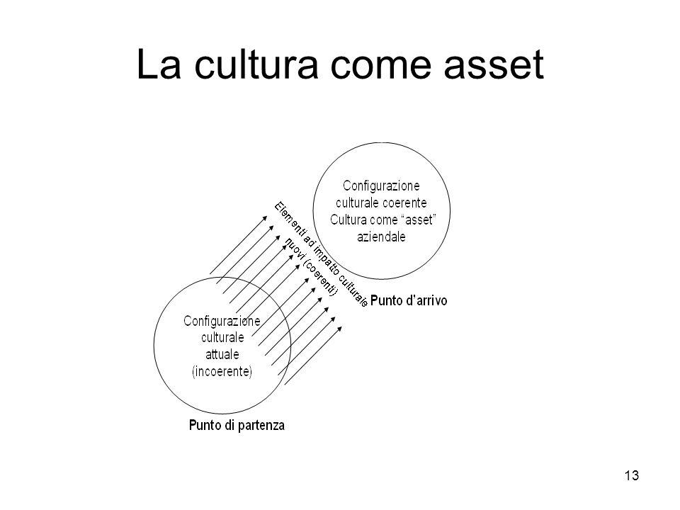13 La cultura come asset