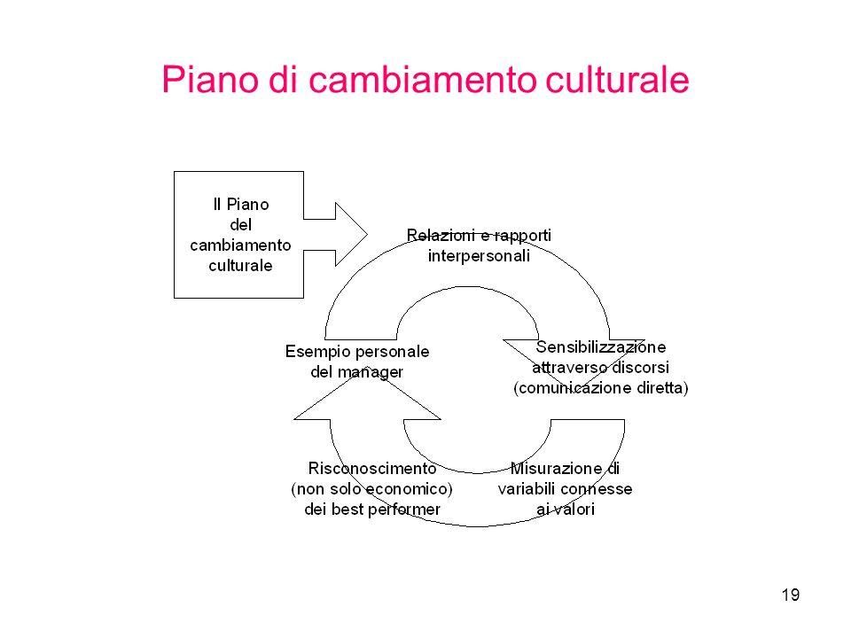 19 Piano di cambiamento culturale