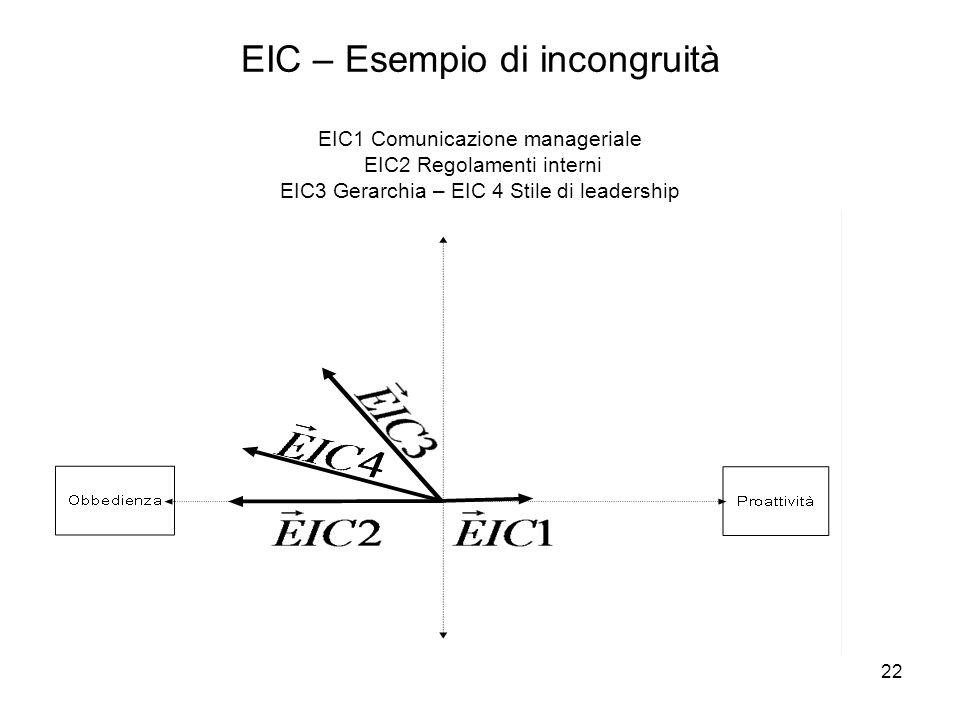 22 EIC – Esempio di incongruità EIC1 Comunicazione manageriale EIC2 Regolamenti interni EIC3 Gerarchia – EIC 4 Stile di leadership