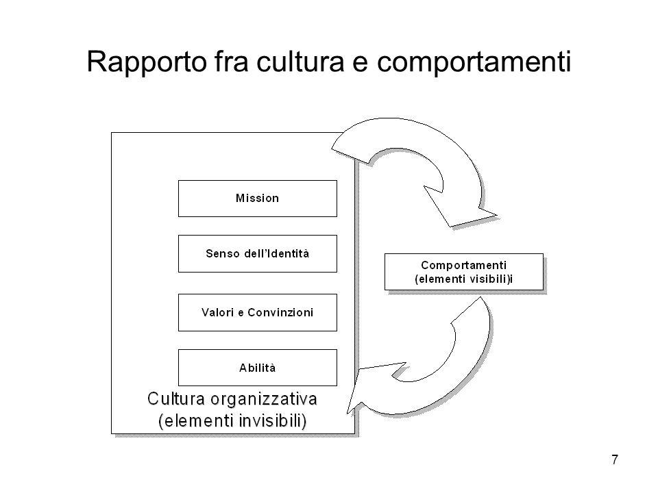7 Rapporto fra cultura e comportamenti