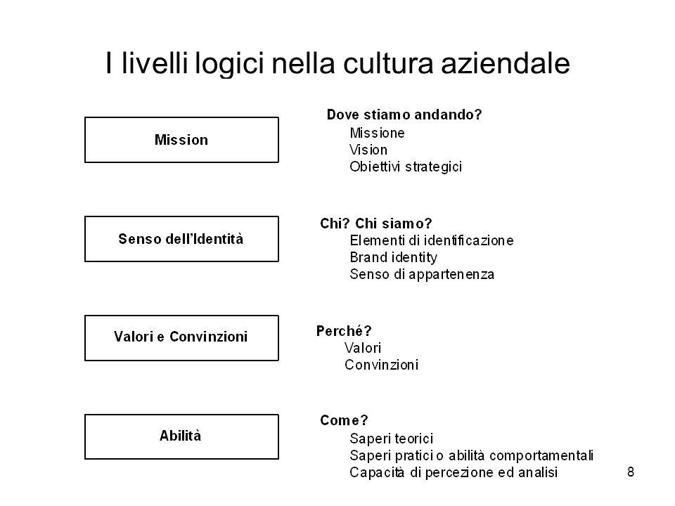 8 I livelli logici nella cultura aziendale