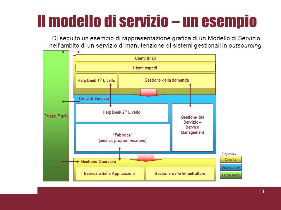 Il modello di servizio – un esempio 13 Di seguito un esempio di rappresentazione grafica di un Modello di Servizio nellambito di un servizio di manutenzione di sistemi gestionali in outsourcing.