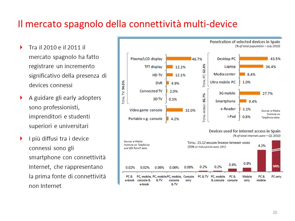 Il mercato spagnolo della connettività multi-device Tra il 2010 e il 2011 il mercato spagnolo ha fatto registrare un incremento significativo della pr