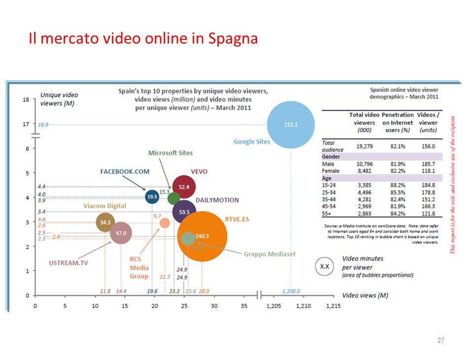 Il mercato video online in Spagna 27