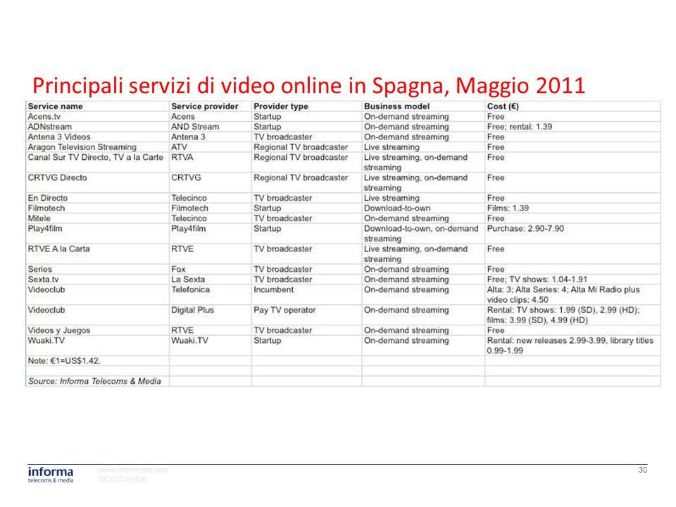 www.informatm.com ©Confidential 30 Principali servizi di video online in Spagna, Maggio 2011