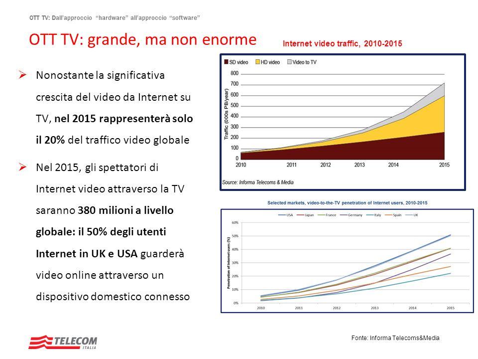 OTT TV: Dallapproccio hardware allapproccio software OTT TV: grande, ma non enorme Nonostante la significativa crescita del video da Internet su TV, n