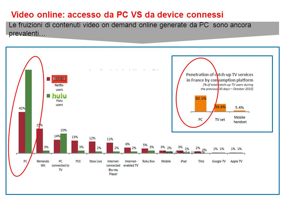 Video online: accesso da PC VS da device connessi Fonte: E-Media Institute Le fruizioni di contenuti video on demand online generate da PC sono ancora