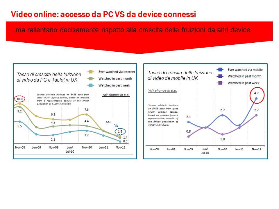 …ma rallentano decisamente rispetto alla crescita delle fruizioni da altri device Tasso di crescita della fruizione di video da PC e Tablet in UK Tass