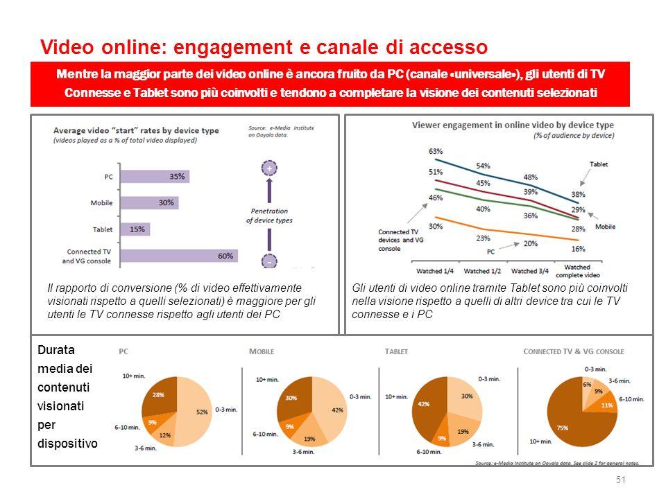 Video online: engagement e canale di accesso Mentre la maggior parte dei video online è ancora fruito da PC (canale «universale»), gli utenti di TV Co