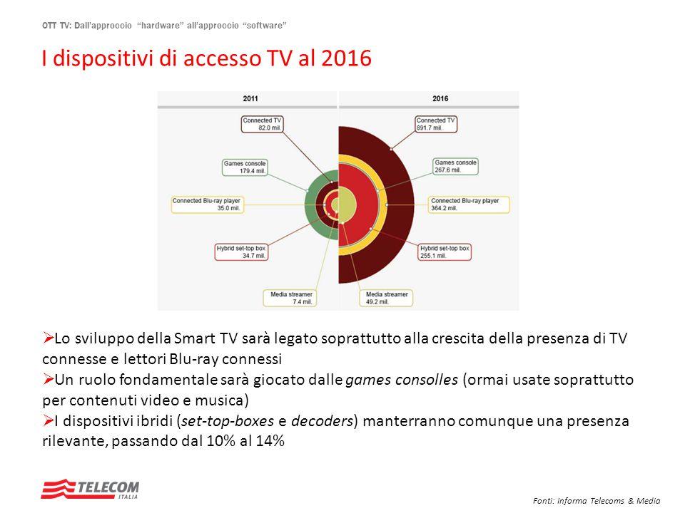 OTT TV: Dallapproccio hardware allapproccio software Lo sviluppo della Smart TV sarà legato soprattutto alla crescita della presenza di TV connesse e