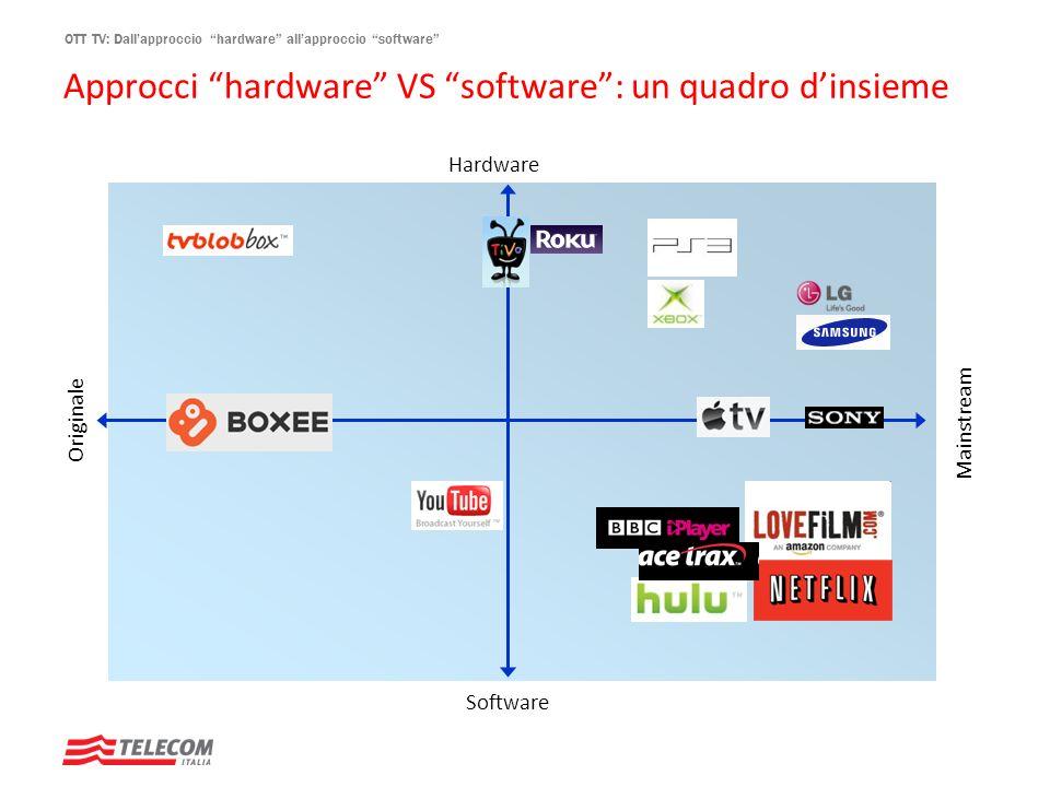 OTT TV: Dallapproccio hardware allapproccio software Originale Hardware Software Mainstream Approcci hardware VS software: un quadro dinsieme