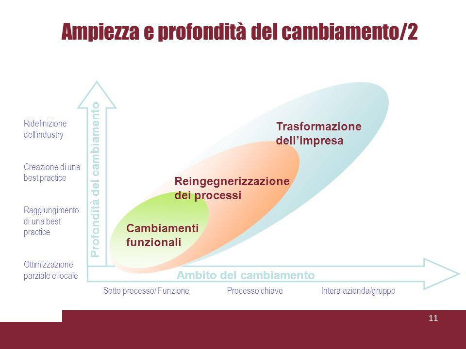 Ampiezza e profondità del cambiamento/2 11 Ridefinizione dellindustry Creazione di una best practice Raggiungimento di una best practice Ottimizzazion