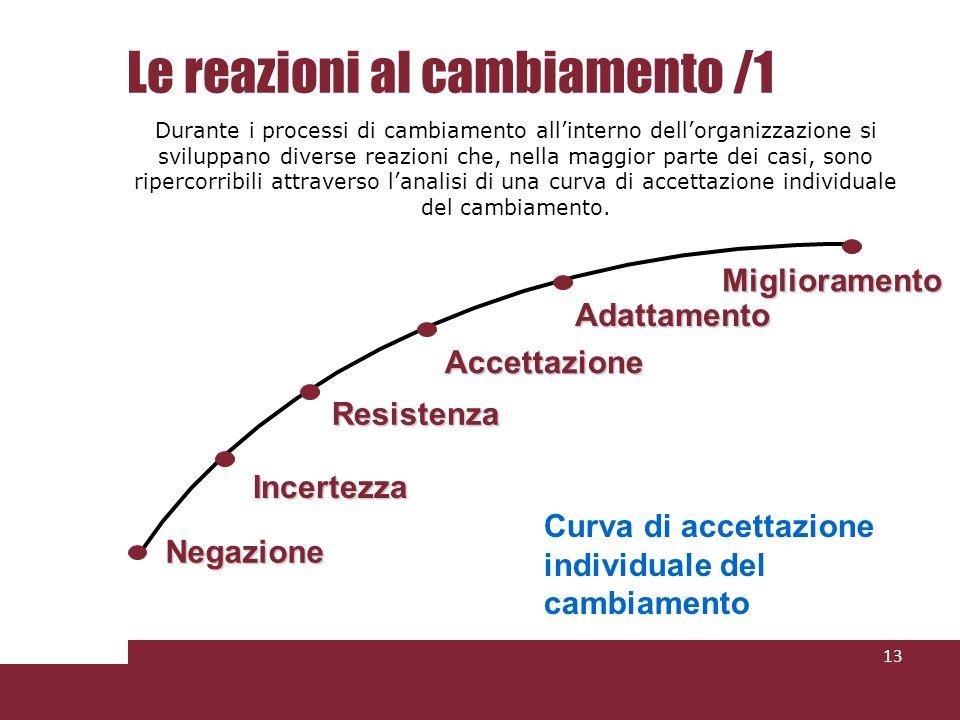 Le reazioni al cambiamento /1 13 Durante i processi di cambiamento allinterno dellorganizzazione si sviluppano diverse reazioni che, nella maggior parte dei casi, sono ripercorribili attraverso lanalisi di una curva di accettazione individuale del cambiamento.