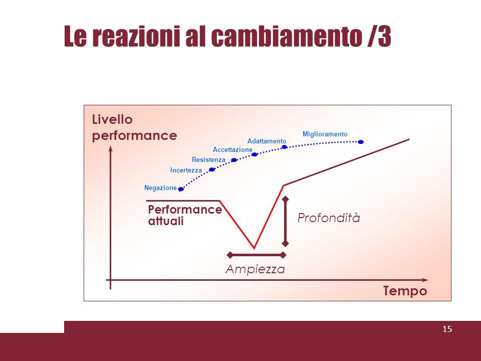 Le reazioni al cambiamento /3 15 Tempo Livello performance Negazione Resistenza Accettazione Miglioramento Incertezza Adattamento Performance attuali