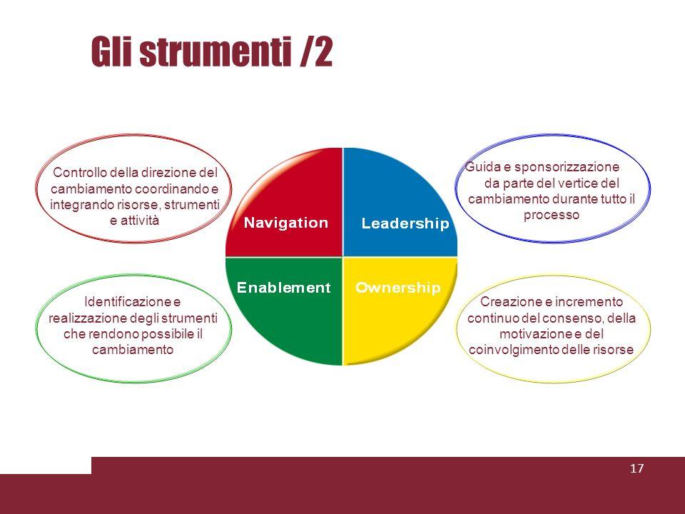 Gli strumenti /2 17 Controllo della direzione del cambiamento coordinando e integrando risorse, strumenti e attività Guida e sponsorizzazione da parte