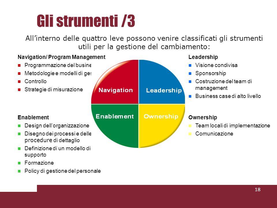 Gli strumenti /3 18 Navigation/ Program Management Programmazione del business Metodologie e modelli di gestione Controllo Strategie di misurazione Le