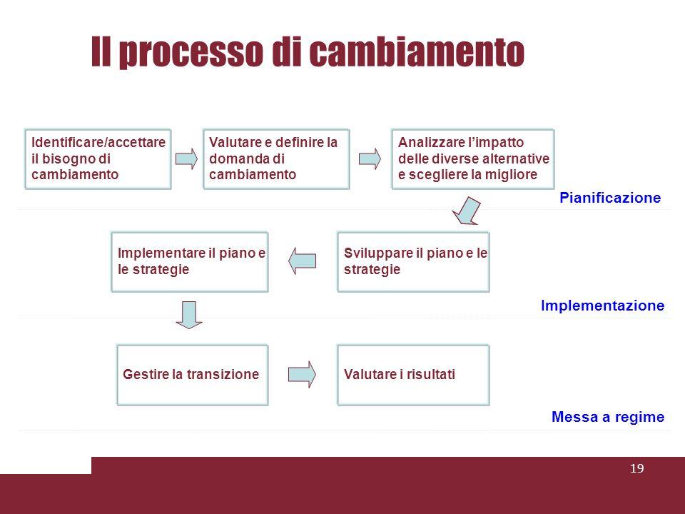 Il processo di cambiamento 19 Identificare/accettare il bisogno di cambiamento Valutare e definire la domanda di cambiamento Analizzare limpatto delle diverse alternative e scegliere la migliore Sviluppare il piano e le strategie Implementare il piano e le strategie Gestire la transizioneValutare i risultati Pianificazione Implementazione Messa a regime