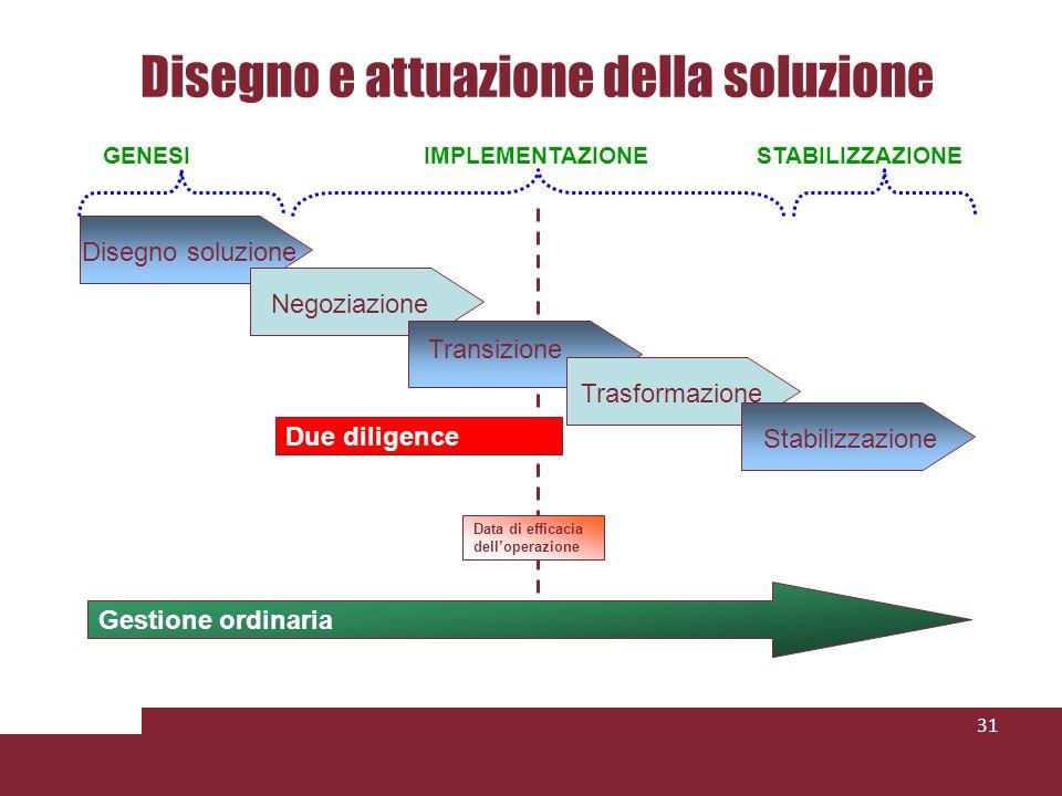 Disegno e attuazione della soluzione 31 Disegno soluzione Negoziazione Transizione Trasformazione Stabilizzazione Gestione ordinaria Due diligence GENESIIMPLEMENTAZIONESTABILIZZAZIONE Data di efficacia delloperazione