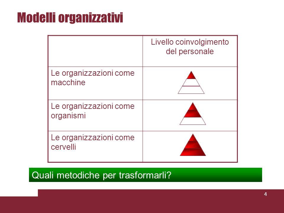 Modelli organizzativi Livello coinvolgimento del personale Le organizzazioni come macchine Le organizzazioni come organismi Le organizzazioni come cervelli Quali metodiche per trasformarli.