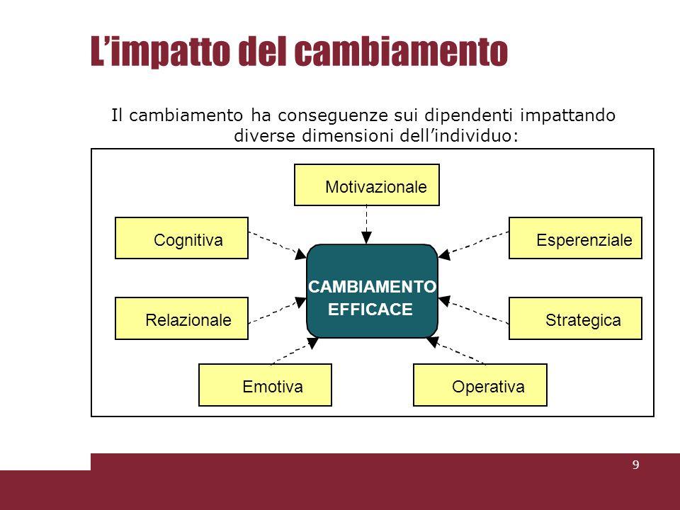 Limpatto del cambiamento Il cambiamento ha conseguenze sui dipendenti impattando diverse dimensioni dellindividuo: 9 CAMBIAMENTO EFFICACE Motivazionale Cognitiva Relazionale Esperenziale Strategica Emotiva Operativa