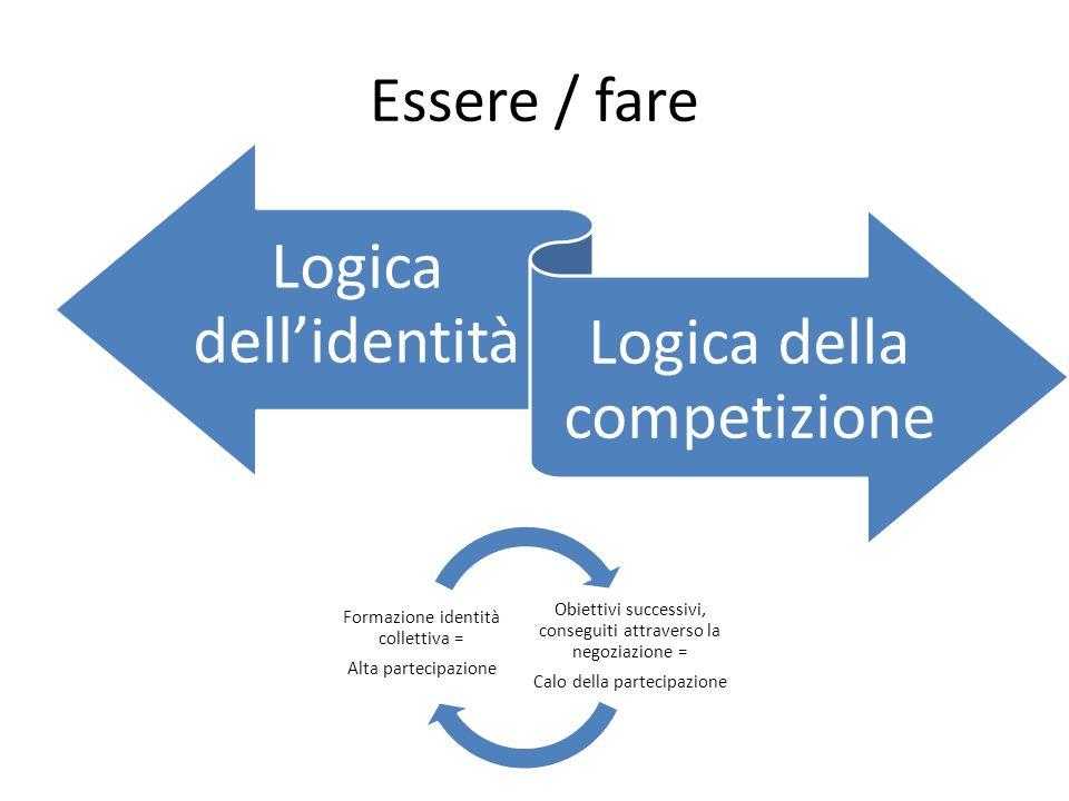 Essere / fare Logica dellidentità Logica della competizione Obiettivi successivi, conseguiti attraverso la negoziazione = Calo della partecipazione Fo