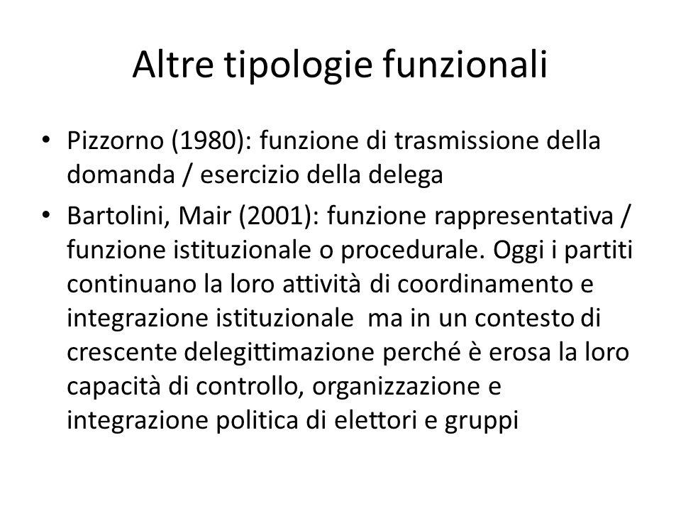 Altre tipologie funzionali Pizzorno (1980): funzione di trasmissione della domanda / esercizio della delega Bartolini, Mair (2001): funzione rappresen
