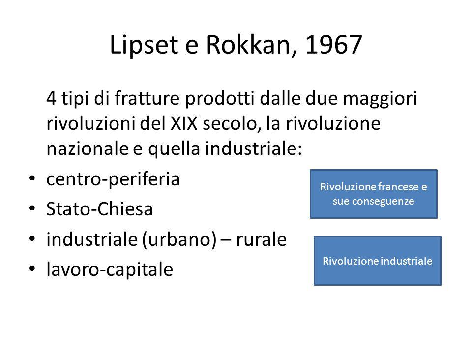 Lipset e Rokkan, 1967 4 tipi di fratture prodotti dalle due maggiori rivoluzioni del XIX secolo, la rivoluzione nazionale e quella industriale: centro