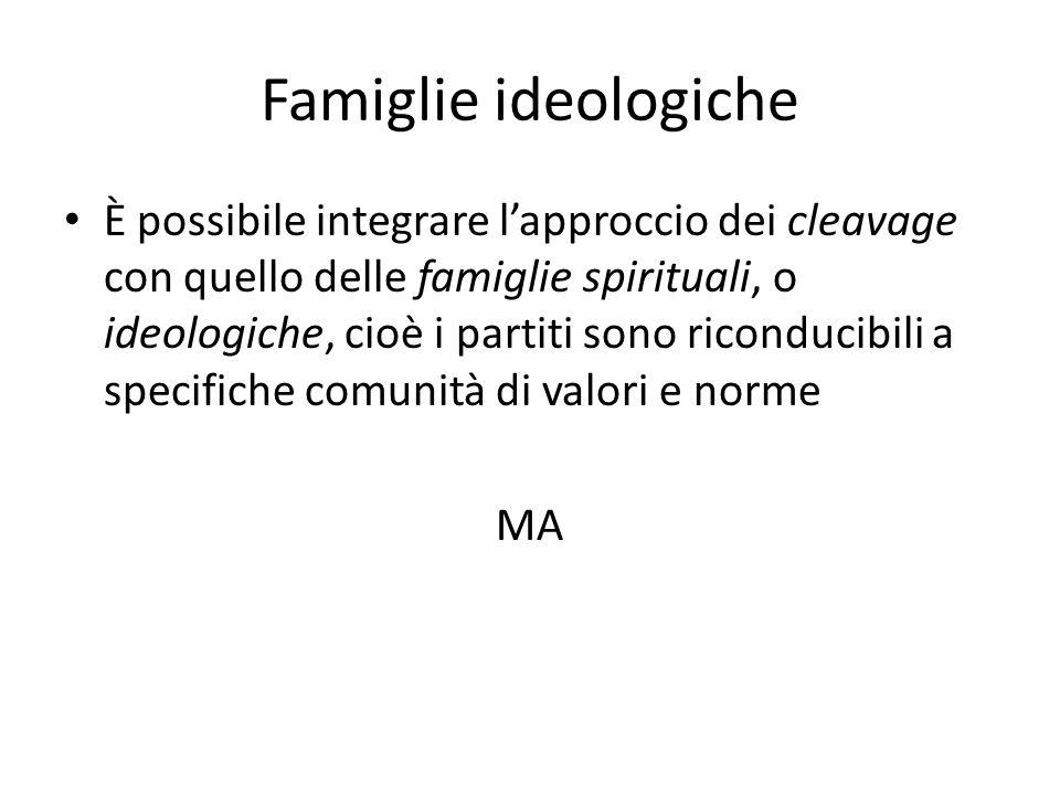 Famiglie ideologiche È possibile integrare lapproccio dei cleavage con quello delle famiglie spirituali, o ideologiche, cioè i partiti sono riconducib