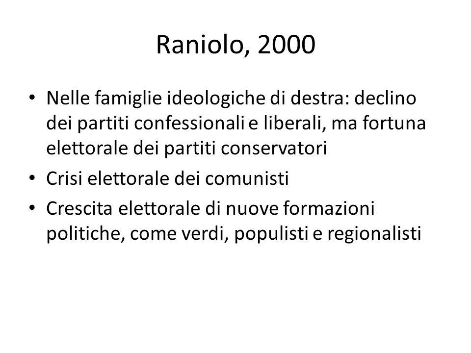 Raniolo, 2000 Nelle famiglie ideologiche di destra: declino dei partiti confessionali e liberali, ma fortuna elettorale dei partiti conservatori Crisi