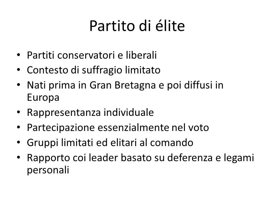 Partito di élite Partiti conservatori e liberali Contesto di suffragio limitato Nati prima in Gran Bretagna e poi diffusi in Europa Rappresentanza ind