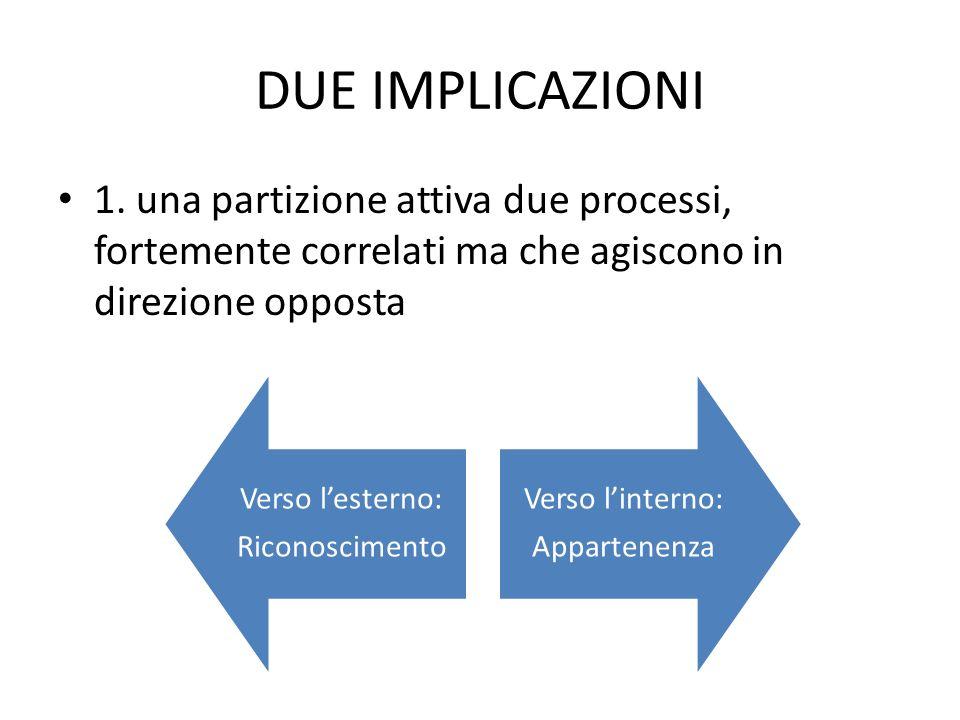DUE IMPLICAZIONI 1. una partizione attiva due processi, fortemente correlati ma che agiscono in direzione opposta Verso lesterno: Riconoscimento Verso