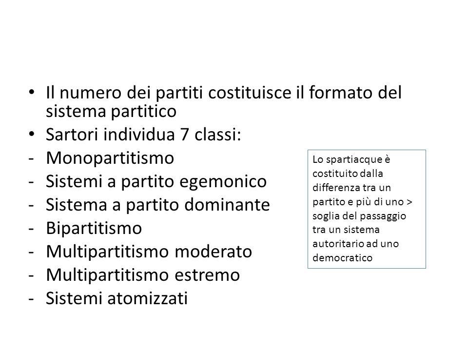 Il numero dei partiti costituisce il formato del sistema partitico Sartori individua 7 classi: -Monopartitismo -Sistemi a partito egemonico -Sistema a