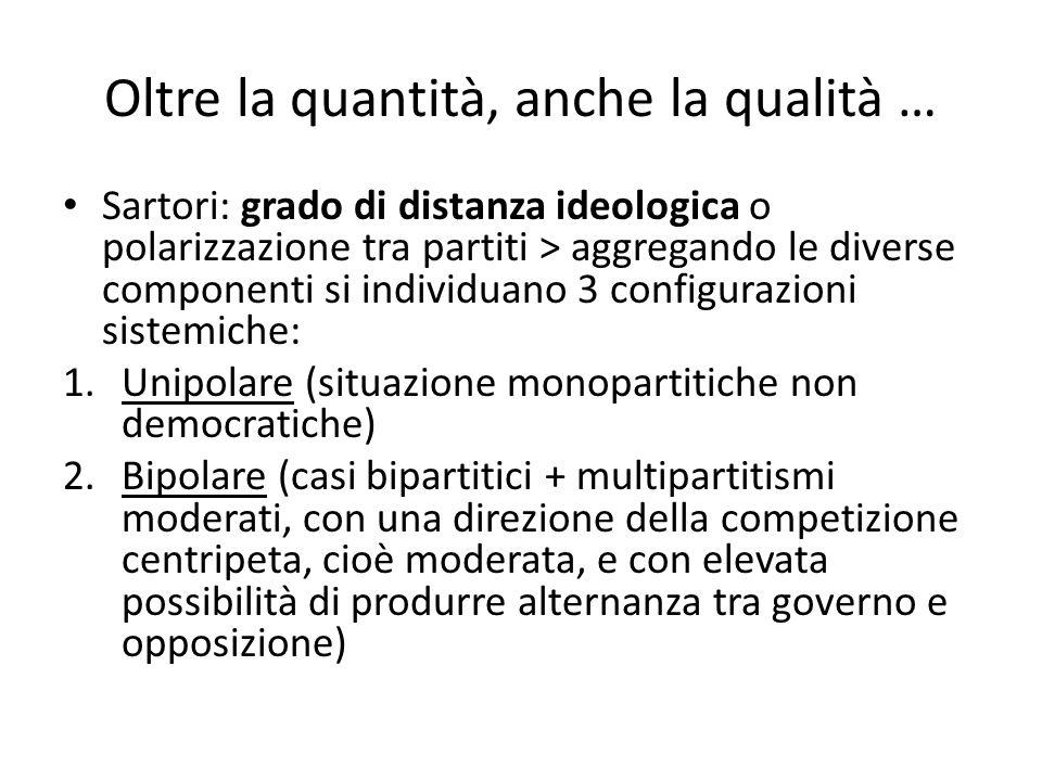 Oltre la quantità, anche la qualità … Sartori: grado di distanza ideologica o polarizzazione tra partiti > aggregando le diverse componenti si individ