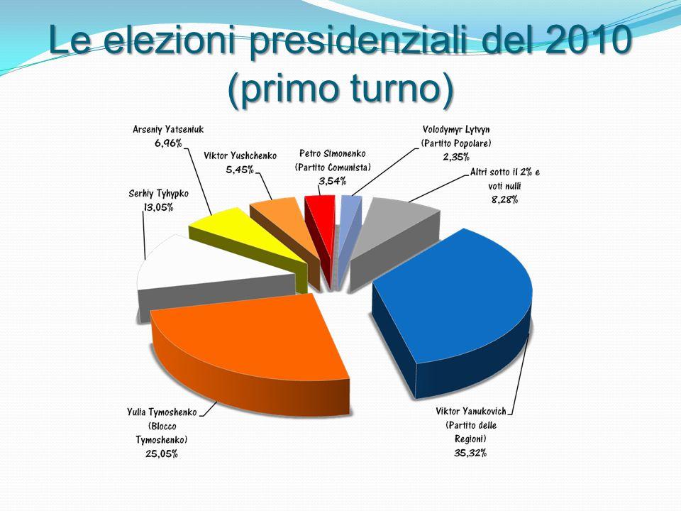 Le elezioni presidenziali del 2010 (primo turno)
