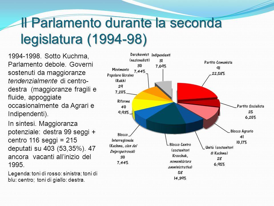 Il Parlamento durante la seconda legislatura (1994-98) 1994-1998.