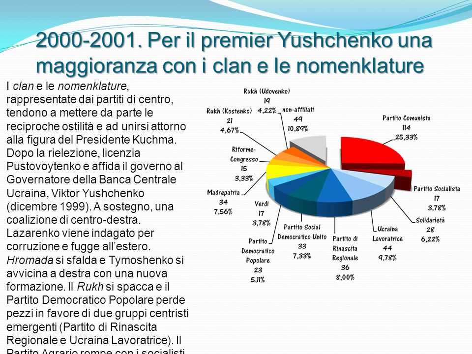 2000-2001.