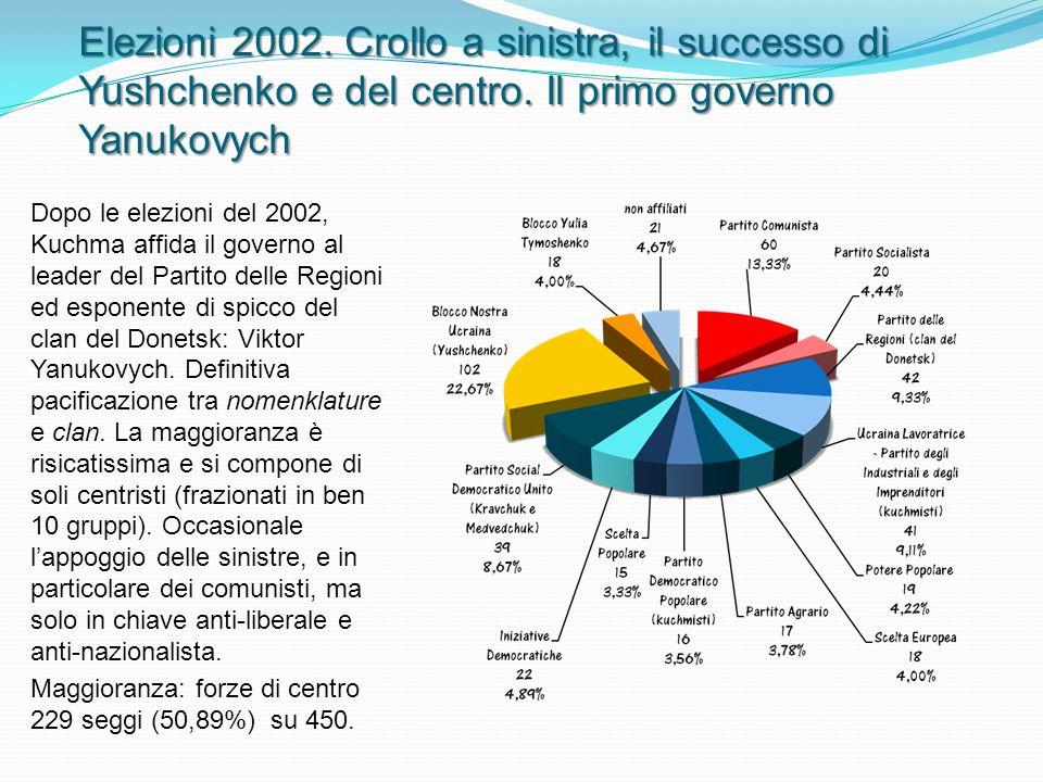 Elezioni 2002. Crollo a sinistra, il successo di Yushchenko e del centro.