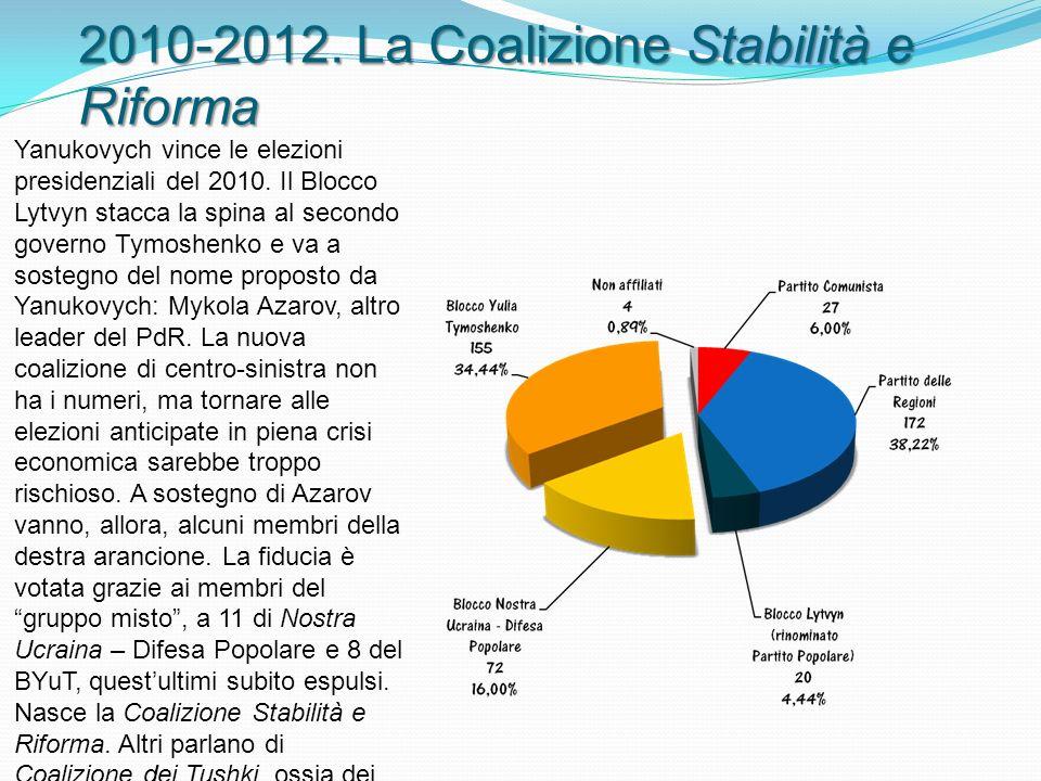 2010-2012. La Coalizione Stabilità e Riforma Yanukovych vince le elezioni presidenziali del 2010.