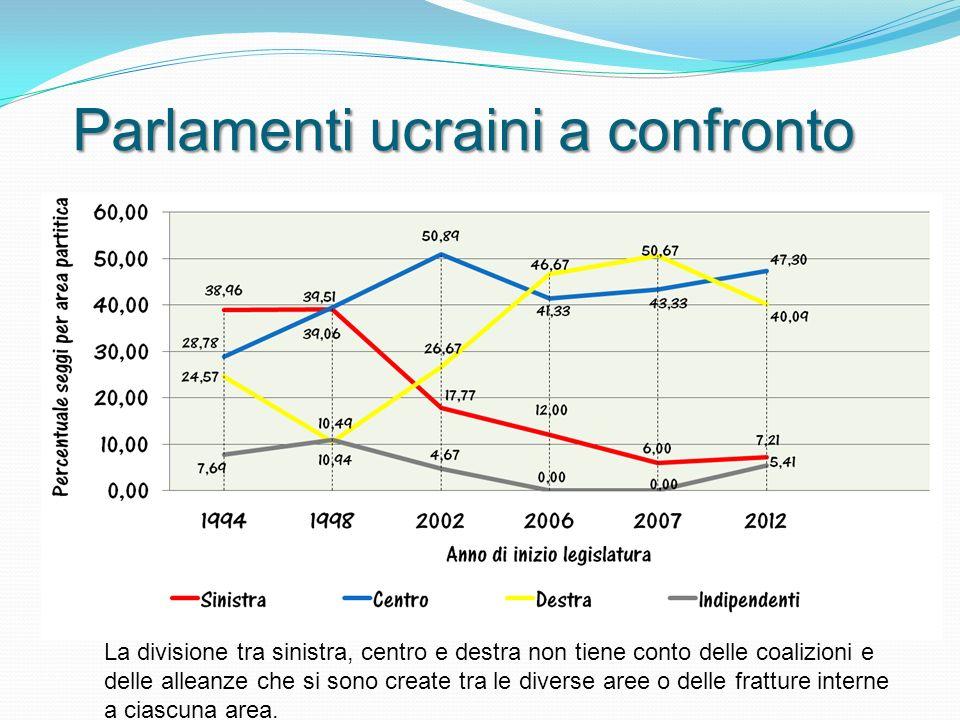 Parlamenti ucraini a confronto La divisione tra sinistra, centro e destra non tiene conto delle coalizioni e delle alleanze che si sono create tra le diverse aree o delle fratture interne a ciascuna area.