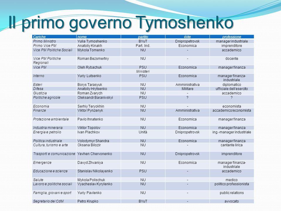 Carichenomepartitoéliteprofessione Primo MinistroYulia TymoshenkoBYuTDnipropetrovskmanager industriale Primo Vice PMAnatoliy KinakhPart.
