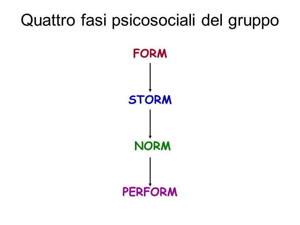 Quattro fasi psicosociali del gruppo FORM STORM NORM PERFORM