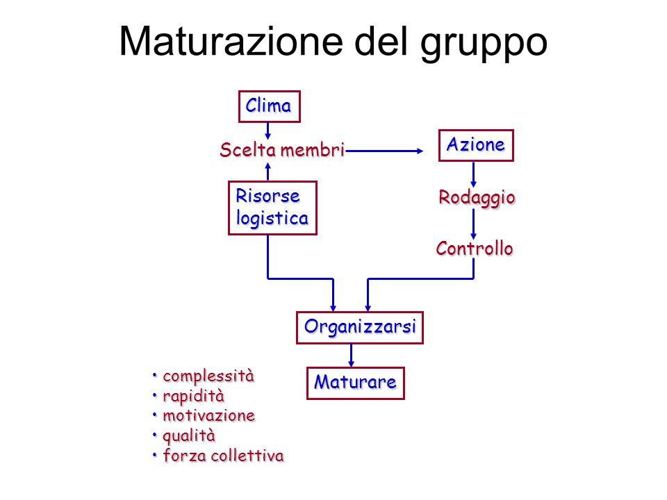 Clima Scelta membri Risorselogistica Azione Rodaggio Controllo Organizzarsi Maturare complessità complessità rapidità rapidità motivazione motivazione qualità qualità forza collettiva forza collettiva Maturazione del gruppo