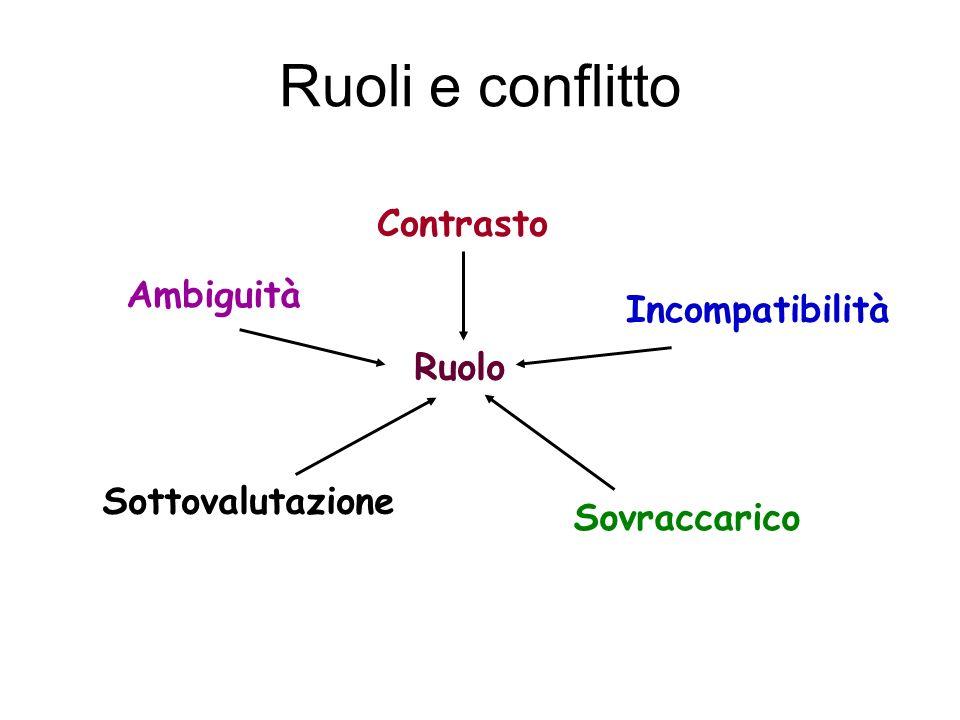 Ruoli e conflitto Contrasto Ruolo Ambiguità Sottovalutazione Sovraccarico Incompatibilità
