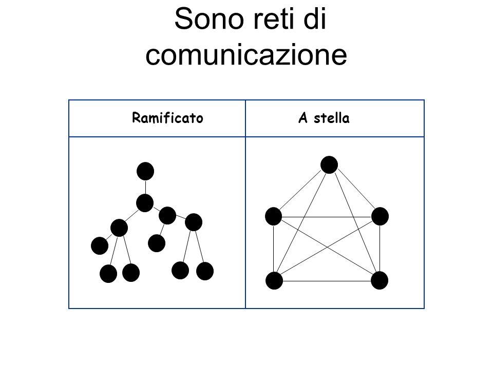Sono reti di comunicazione Ramificato A stella