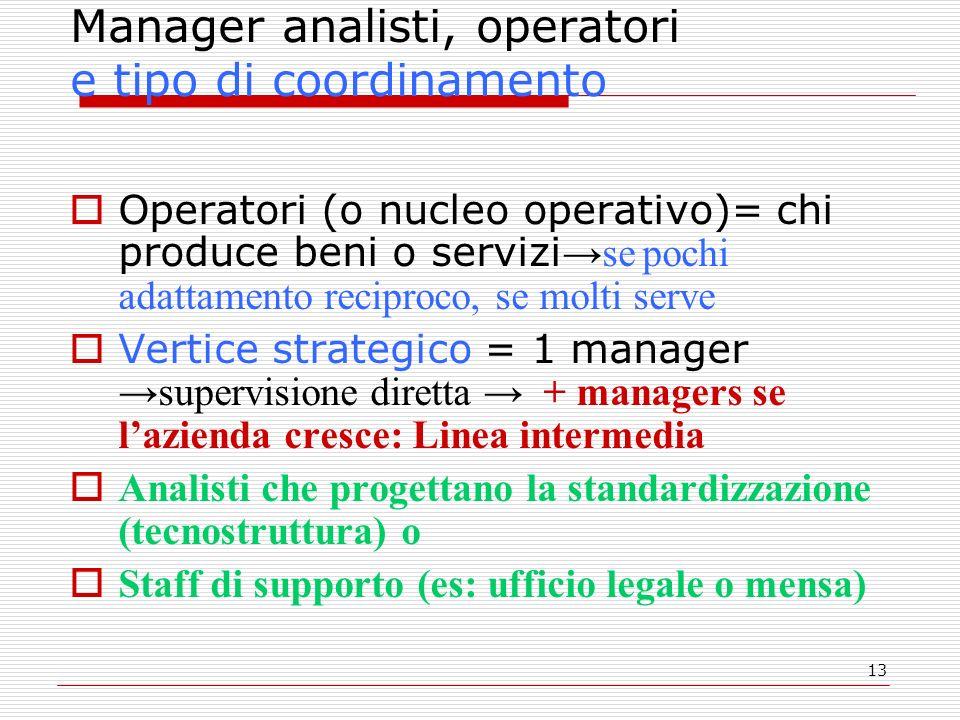 13 Manager analisti, operatori e tipo di coordinamento Operatori (o nucleo operativo)= chi produce beni o servizise pochi adattamento reciproco, se mo