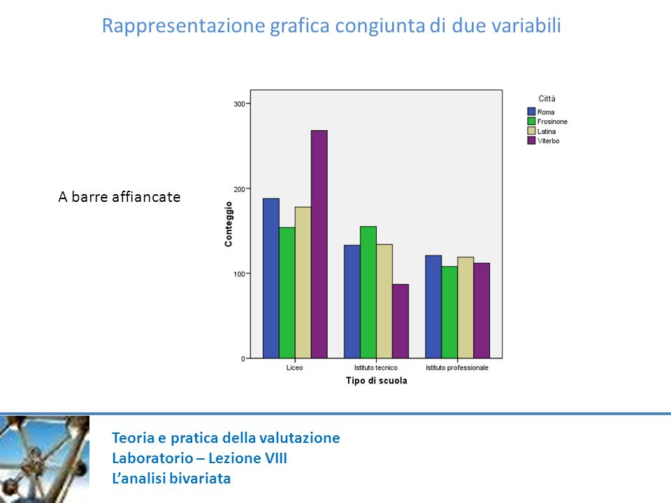 Teoria e pratica della valutazione Laboratorio – Lezione VIII Lanalisi bivariata Rappresentazione grafica congiunta di due variabili A barre affiancate