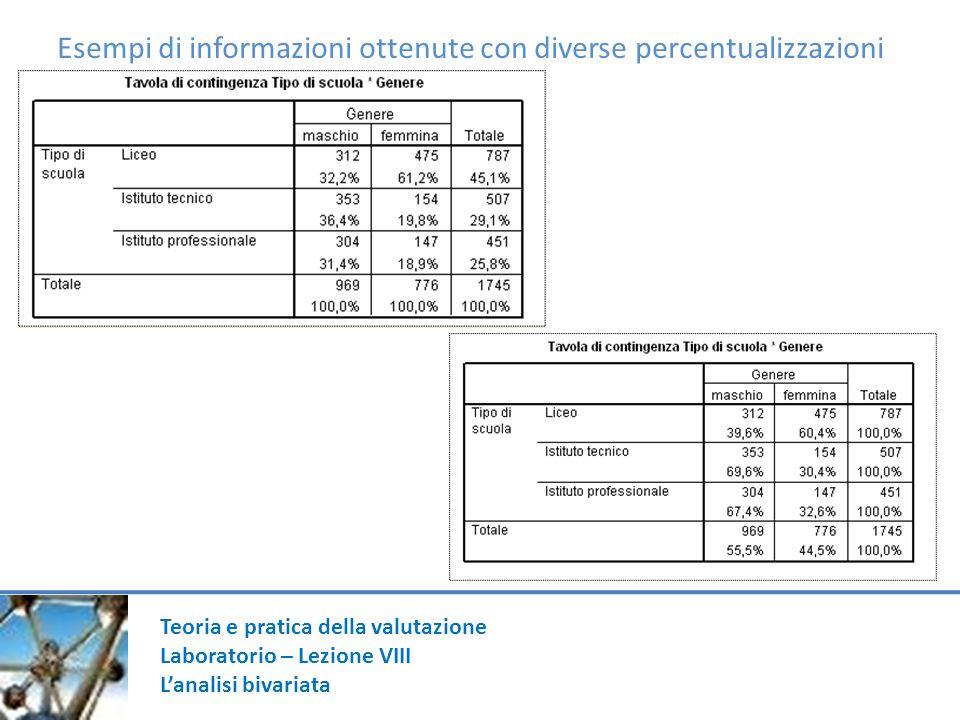 Teoria e pratica della valutazione Laboratorio – Lezione VIII Lanalisi bivariata Esempi di informazioni ottenute con diverse percentualizzazioni