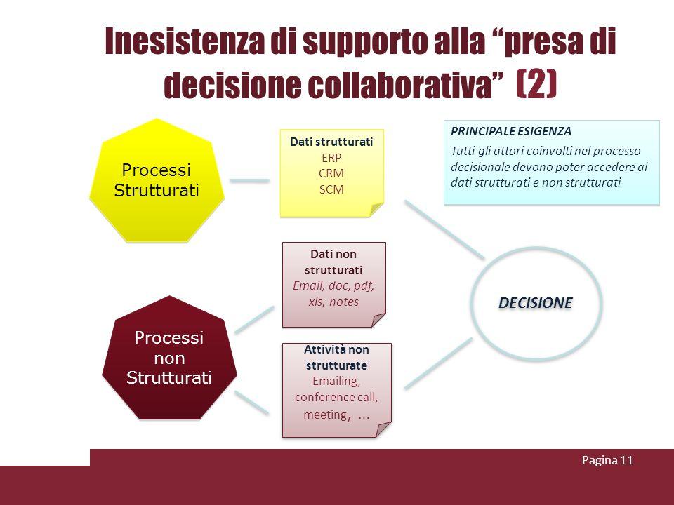 Inesistenza di supporto alla presa di decisione collaborativa (2) Pagina 11 PRINCIPALE ESIGENZA Tutti gli attori coinvolti nel processo decisionale devono poter accedere ai dati strutturati e non strutturati PRINCIPALE ESIGENZA Tutti gli attori coinvolti nel processo decisionale devono poter accedere ai dati strutturati e non strutturati DECISIONE Dati strutturati ERP CRM SCM Dati strutturati ERP CRM SCM Dati non strutturati Email, doc, pdf, xls, notes Dati non strutturati Email, doc, pdf, xls, notes Attività non strutturate Emailing, conference call, meeting, … Attività non strutturate Emailing, conference call, meeting, … Processi Strutturati Processi non Strutturati