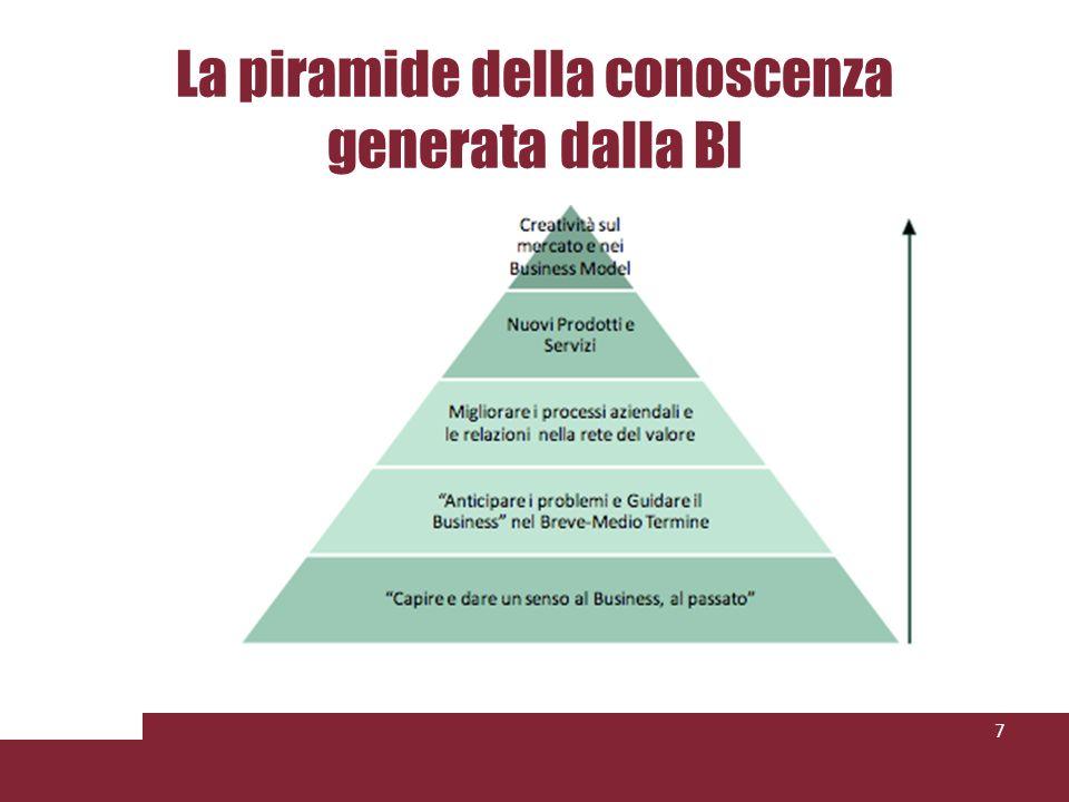 La piramide della conoscenza generata dalla BI 7